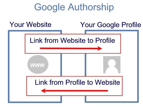"Get Your Face in Google's Search Results with ""Authorship"" 