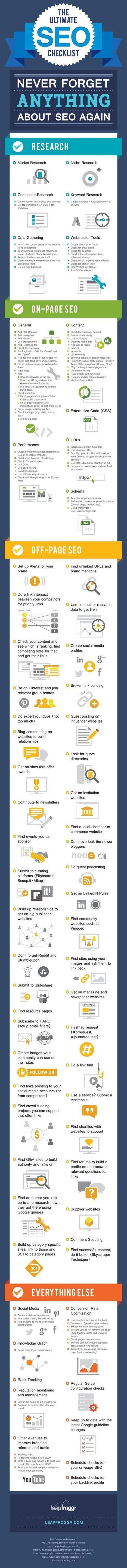 Guide (ultra) complet sur le SEO pour ne rien oublier ! [Infographie] | Webmarketing - SEO | Scoop.it