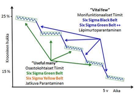Six Sigma :: Parannanko liiketulosta vai työhyvinvointia vai molempia? | Johtaminen | Scoop.it