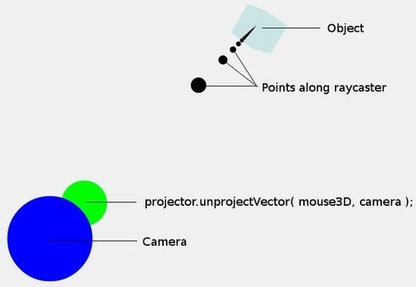Three.js projecting mouse clicks to a 3D scene - how to do it and how it works   JavaScript Libraries for HTML5   Scoop.it