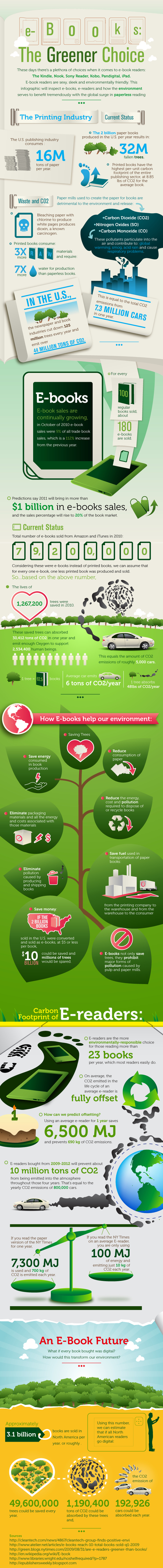 E-books: The Greener Choice | Moodle and Web 2.0 | Scoop.it