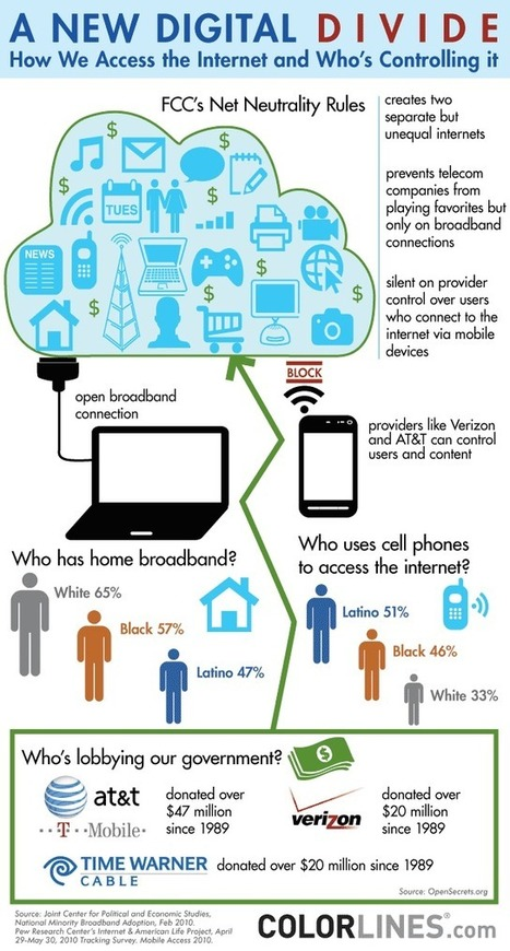 Infographic: What the New Digital Divide Looks Like - COLORLINES | Digitally speaking | Scoop.it