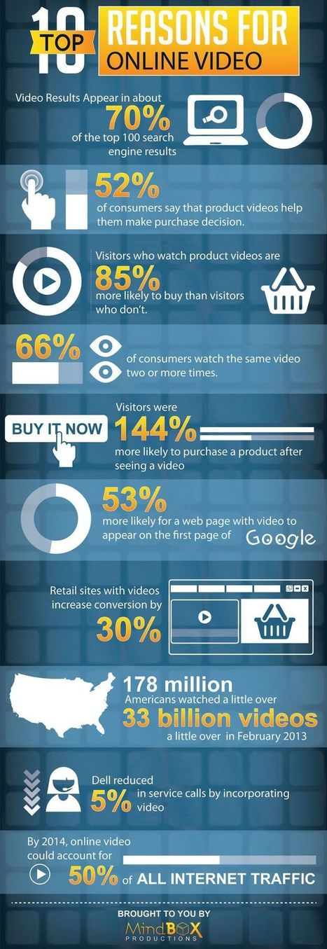 Social Video Guide Infographic - Best Infographics | Content Marketing | Scoop.it