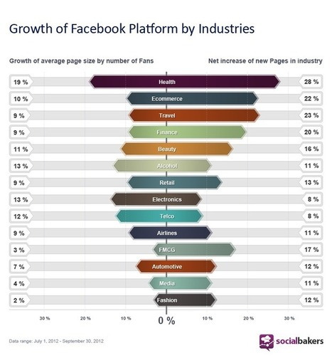 Industry Growth on Facebook Pages | Social Media Portugal | Scoop.it