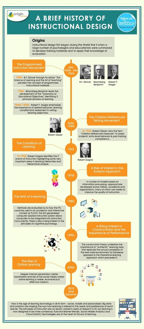 A Brief History of Instructional Design Infographic - e-Learning Infographics | Educar con las nuevas tecnologías | Scoop.it
