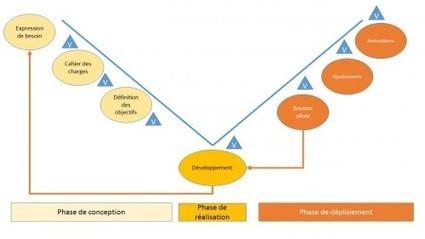 Ce que la méthode Agile peut apporter aux projets de formation | Le blog de la Formation professionnelle et continue | Apprendre et former | Scoop.it