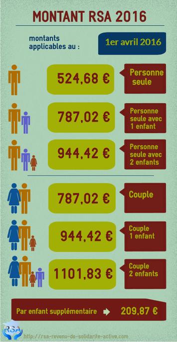 Montant RSA socle 2016 avril - Toujours pas de décret et des jeunes #garantiejeunes dans la panade | Culture Mission Locale | Scoop.it