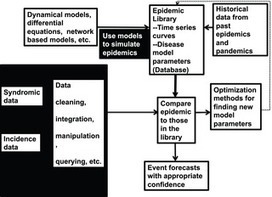 A Simulation Optimization Approach to Epidemic Forecasting | Social Foraging | Scoop.it