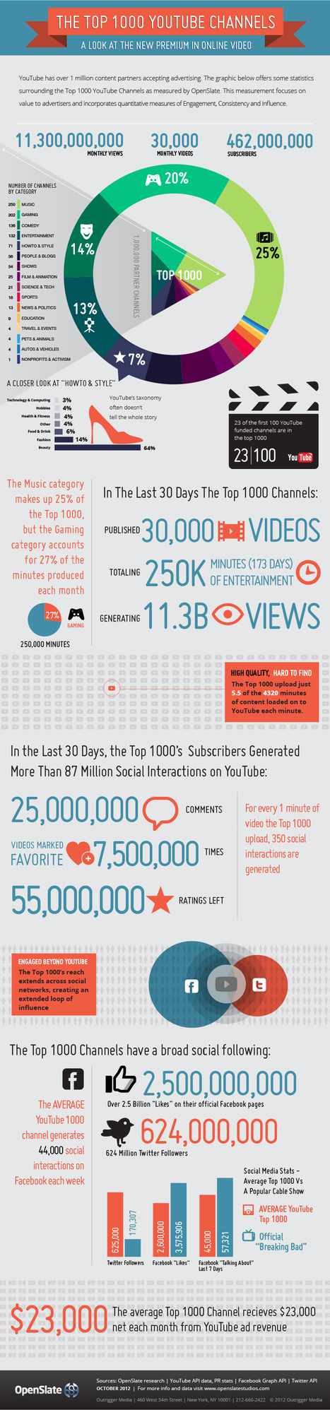 The Top 1000 YouTube Channels [INFOGRAPHIC] | videosforlearning | Scoop.it
