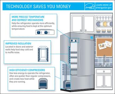 Discount Refrigerators | Discount Refrigerators | Scoop.it