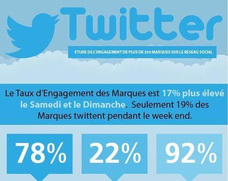 Twitter: Étude de l'engagement de plus de 320 marques sur le réseau social | Réseaux Sociaux | Scoop.it