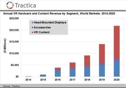 Virtual reality market to reach $22 billion by 2020Hypergrid Business | Metaverse NewsWatch | Scoop.it