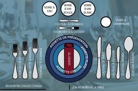 À table  : dresser une table  /  disposer les couverts | A savoir | Scoop.it