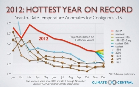 Book It: 2012, The Hottest U.S. Year on Record | Climate Central | Climate & Clean Air Watch | Scoop.it