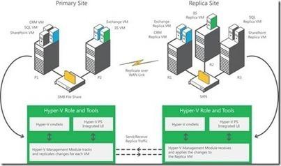 Windows Server 8 Hyper-V and High Availability - Microsoft Server and Cloud Platform Blog - Site Home - TechNet Blogs | LdS Innovation | Scoop.it