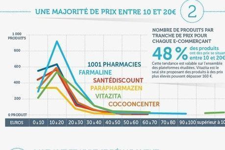 En ligne, les prix de la parapharmacie varient du simple au double | De la E santé...à la E pharmacie..y a qu'un pas (en fait plusieurs)... | Scoop.it