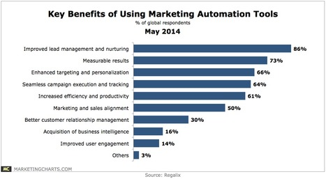 Marketing Automation Tools Top Benefits and Most Important Features - Marketing Charts | Teknowledgey | Scoop.it