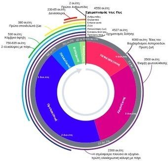 Γεωλογικός χρόνος - Βικιπαίδεια | Wikipedia.gr | Informatics Technology in Education | Scoop.it