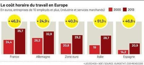 Coût du travail: la France réduit l'écart avec l'Allemagne   ethiquale   Scoop.it