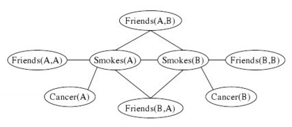 Markov Logic Networks for Better Decisions   Social Foraging   Scoop.it