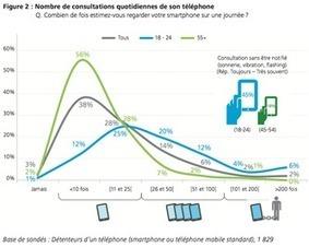 Dormez-vous avec votre smartphone? | Marketing digital, communication, etc. | Scoop.it