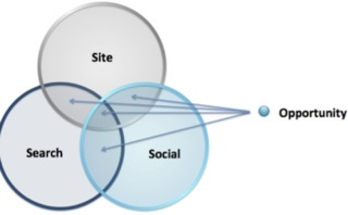Search & Social Synergy: Build Buzz, Get Links, Grow Your Brand | UpTempo Group: Social Media Scientists | Scoop.it