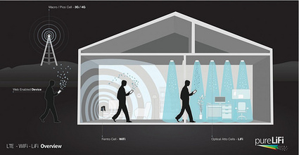 "LED LiFi Doubles Transmit Speed | ""#Social World, Internet, Gadgets, Computers, CellPhones, Future, Space"" 