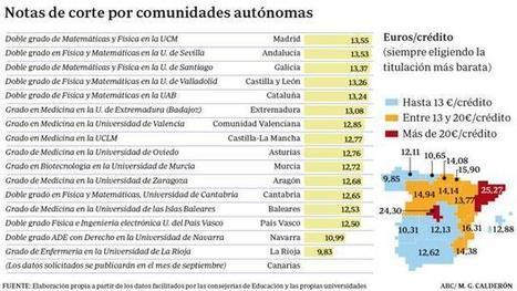 Las notas de corte para entrar en la Universidad más altas de España | Educación a Distancia y TIC | Scoop.it