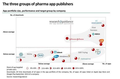 Why Pharma companies fail to have an impact on the mHealth app economy | eSanté & Télémédecine | Scoop.it