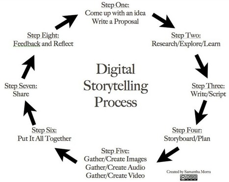 The 8 Steps of A Great Digital Storytelling Process | School Librarianship | Scoop.it