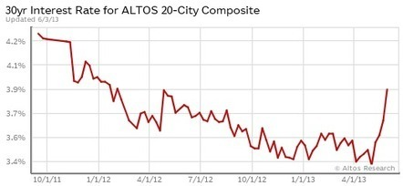 Altos Research - How's the Market? | Newark, Ca. Real Estate and loans | Scoop.it