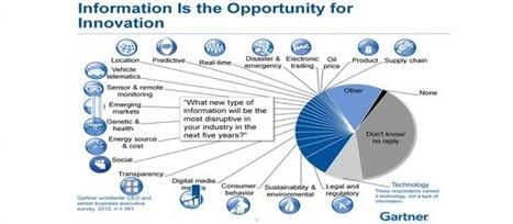 Gartner apuesta por cloud, social, movilidad y big data para 2013 | Think Big | e-Xploration | Scoop.it