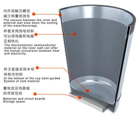 Green Smart Glass by Ruan Chengzhu | Green Smart Glass Refrigerator | NewHiTechGadgets | Scoop.it