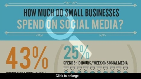 Small Businesses Investing More in Social Media, But Juggling Resources | Social Media Today | It's business, my dear! | Scoop.it