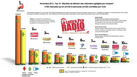 Audiences des webradios LLP/OJD pour novembre 2013 | Radio 2.0 (Fr & En) | Scoop.it