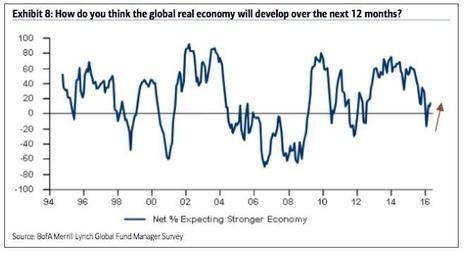 Únicamente el 15% de los inversores cree que la economía se fortalecerá | Top Noticias | Scoop.it