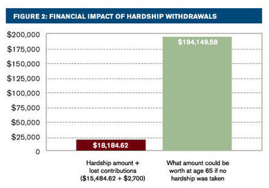 Todays Website #2: The high cost of 401(k) hardship withdrawals - Milliman Insight | Hardships and Living Condidtions | Scoop.it