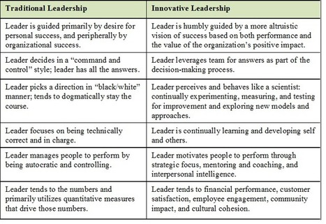 Innovative Leaders Transformation Model | New Leadership | Scoop.it
