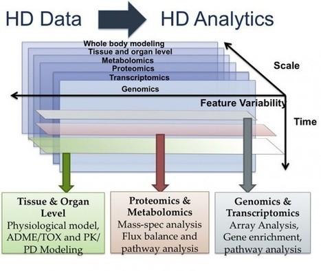Big data y su gran reto: crear un ser humano virtual | Experiencias educativas en las aulas del siglo XXI | Scoop.it