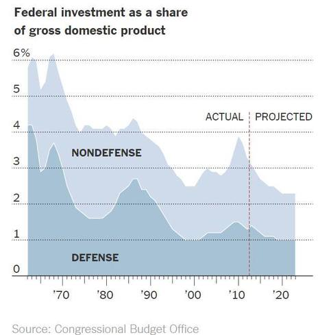 Debt - Is it a problem?   Health Care Market and US Debt   Scoop.it