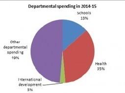 George Osborne's convenient spending review | Nida Broughton | Independent Eagle Eye Blogs | MACRO | Scoop.it