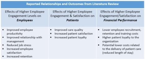 The Relationship Between Employee Satisfaction and Hospital Patient Experiences | Healthcare in the Know Blog | Enabling team culture change | Scoop.it