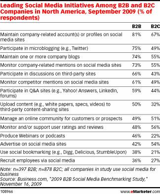 B2B Social Media Marketing –Is it relevant? | Lead Views - a B2B Lead Generation Blog | leads | Scoop.it