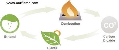 Bio Ethanol Fuel from Turkey | Antflame Bio Ethanol Fireplace-Bacasız Şömine | Scoop.it