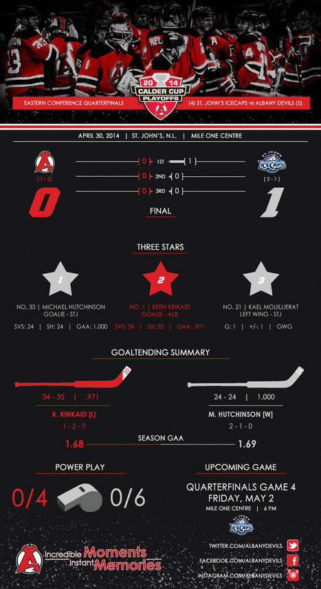 Game 3 | Infograph: Devils vs. IceCaps | Albany Devils | Correlation of money and happiness | Scoop.it