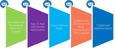 PhilmoreSMS Best SMS Provider for Resellers in Nigeria | PhilmoreHost | Scoop.it