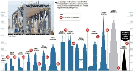10 Tallest Skyscrapers   Technology   Scoop.it