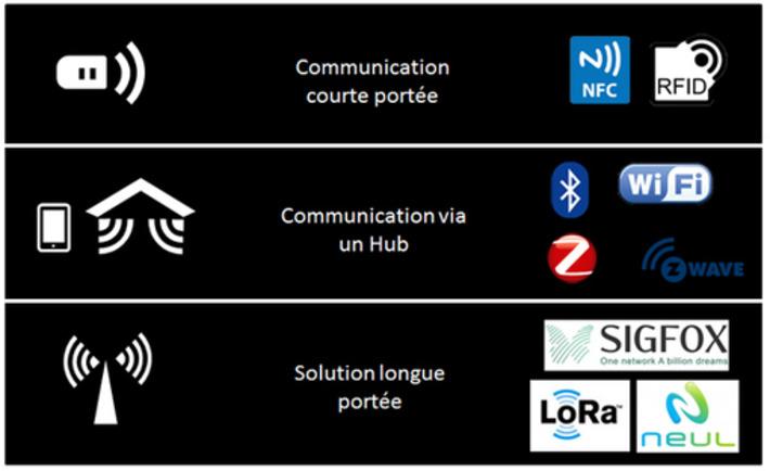 [M2M] Sigfox, LoRa : différences entre réseaux d'objets connectés | Internet du Futur | Scoop.it