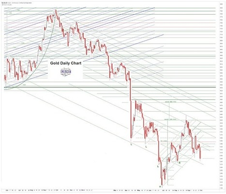 Jesse's Café Américain: Gold Daily and Silver Weekly Charts - Pop Goes the Weasel | Gold and What Moves it. | Scoop.it