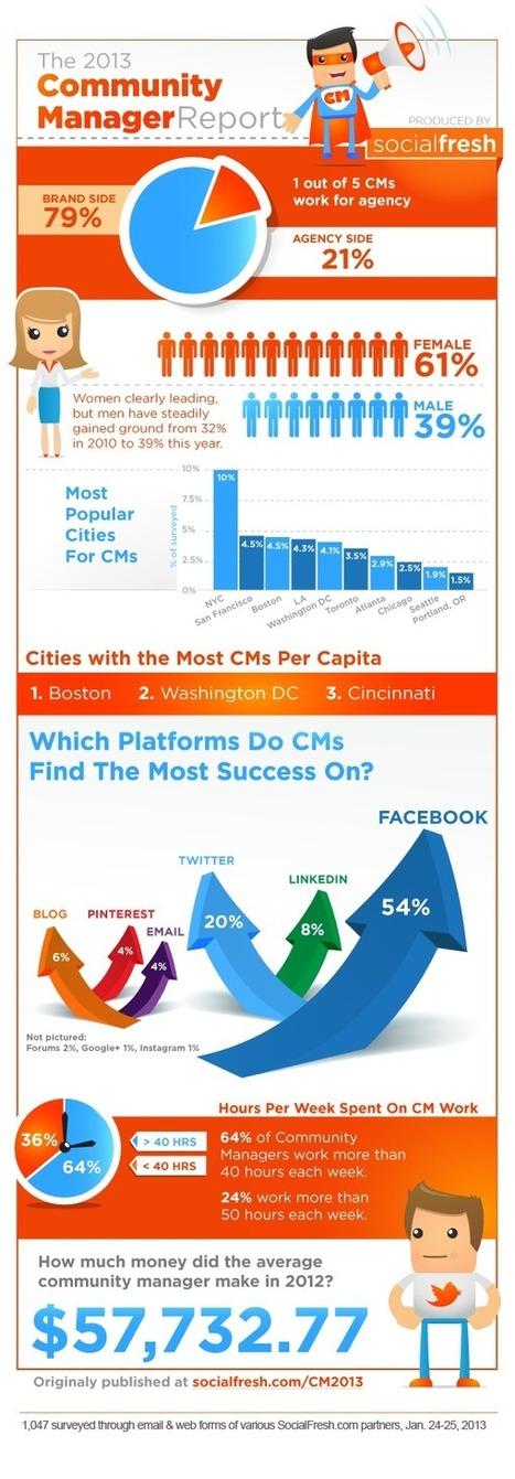 Community manager en 2013 : tour d'horizon de la profession [infographie] | Entrepreneurs du Web | Scoop.it